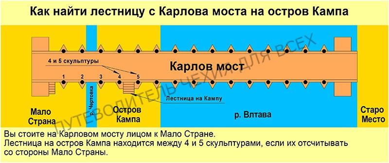 Как найти лестницу с Карлова Моста на остров Кампа.