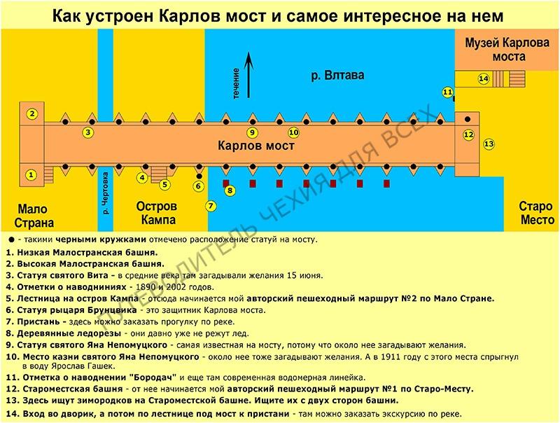 Как устроен Карлов мост и самое интересное на нем.