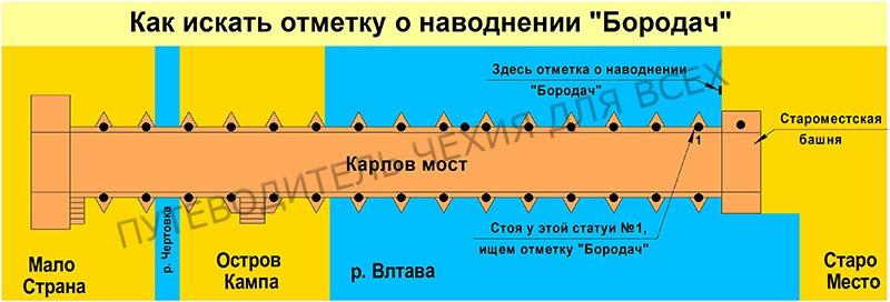 Как найти «Бородача» — отметку уровня воды при наводнениях.