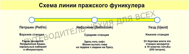 Схема пражского фуникулёра.