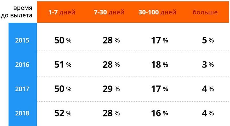 За какое время до вылета россияне покупают билеты.