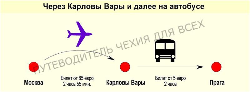 Если лететь в Прагу через Карловы Вары, а потом ехать на автобусе.