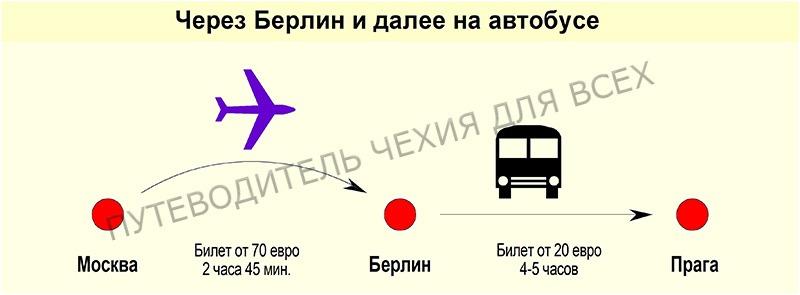 Если лететь в Прагу через Берлин, а потом ехать на автобусе.