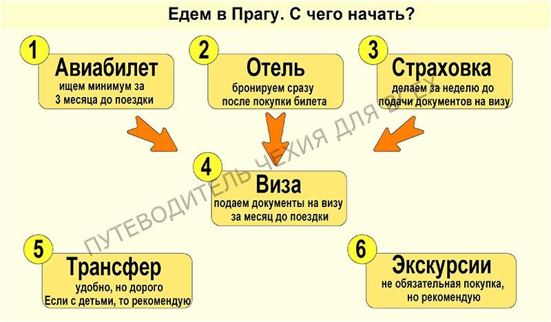 Этапы подготовки к поездке в Прагу.
